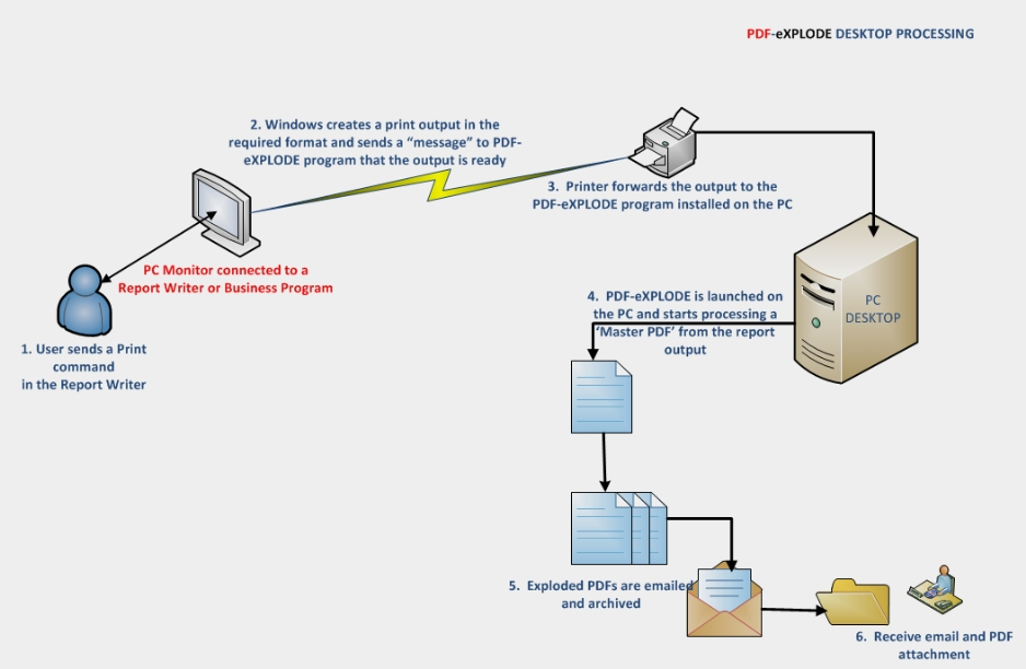 PDF-eXPLODE Desktop Processing