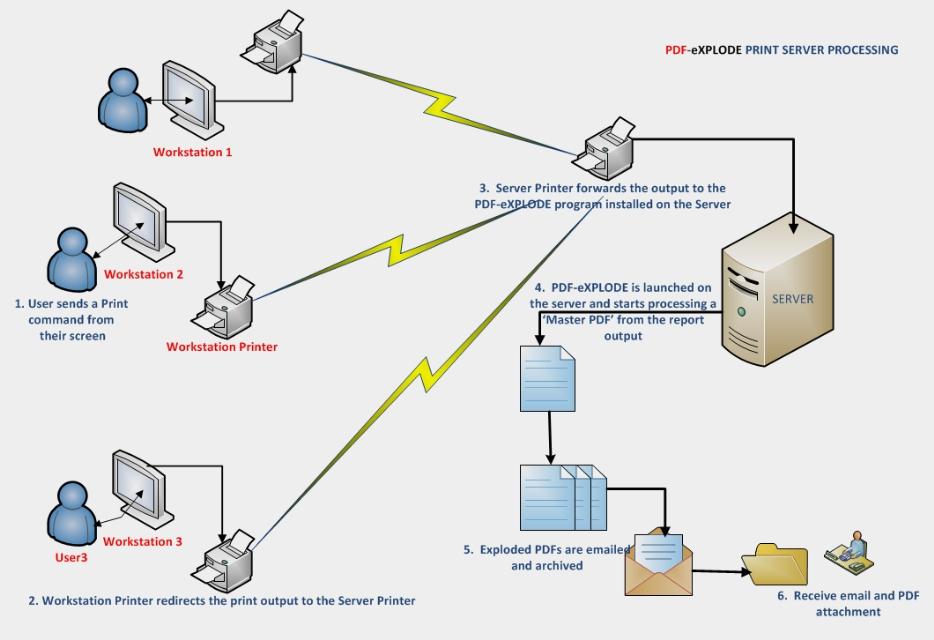 PDF-eXPLODE Print Server processing