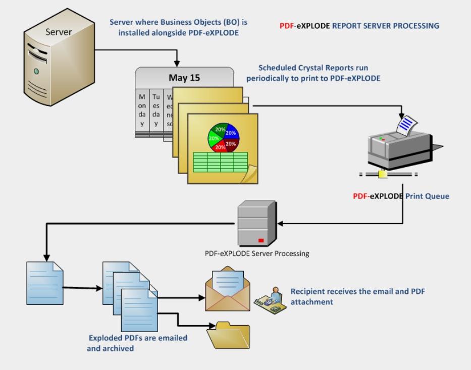 PDF-eXPLODE Report Server processing